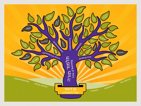 the learning tree We nurture children in a happy and secure environment, teaching them scriptural  morals and values that allows them to develop strong christian characters.